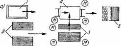Схема организации рабочего места монтажников (а) и последовательность изготовления панелей из .профильного стекла (б) .